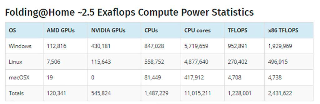 2,4 эксафлопс: кластер Folding@home стал существенно быстрее, чем топ-500 суперкомпьютеров
