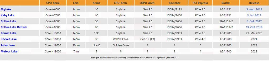 Процессоры Intel Alder Lake в конструктиве LGA1700 ждём лишь к 2022 году – это в лучшем случае