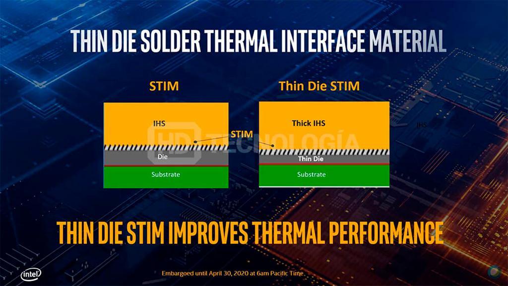 Смотрим в завтрашний день: рекомендованные долларовые цены процессоров Intel Core 10th Gen