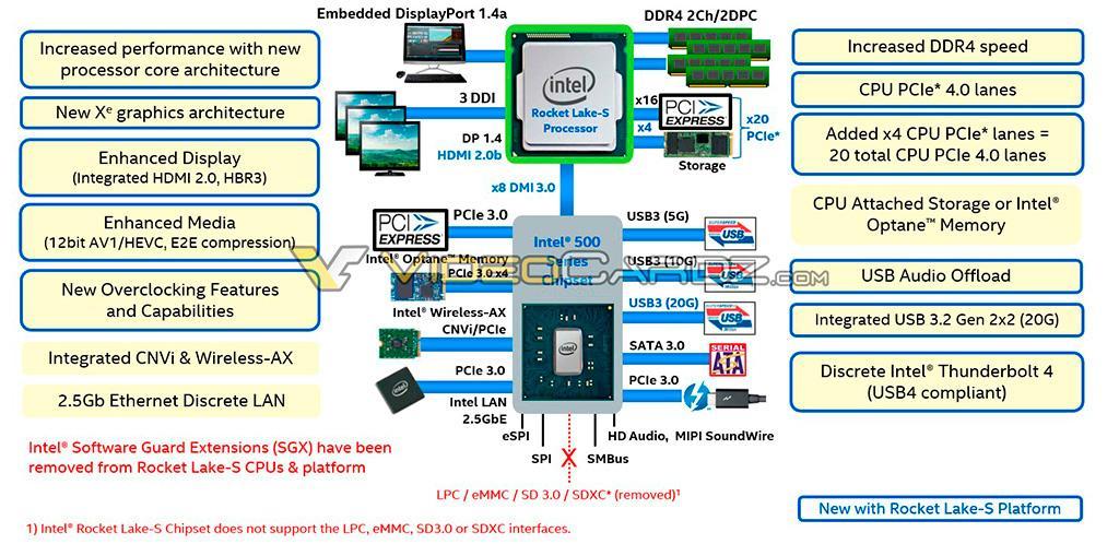Оставил след представитель семейства Intel Rocket Lake (Core 11th Gen)
