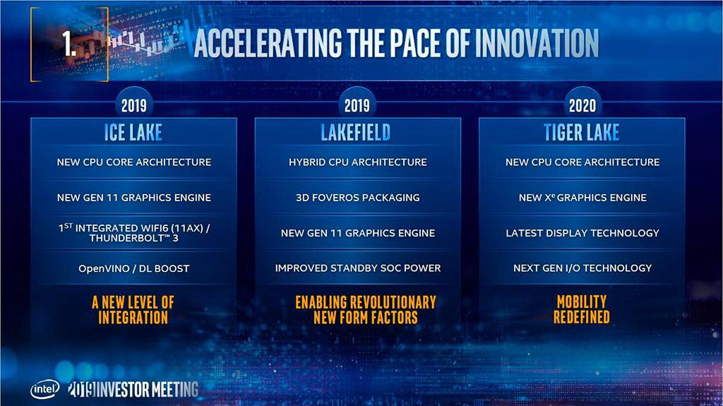 Intel: 10-нм процессоры Tiger Lake будут в середине года