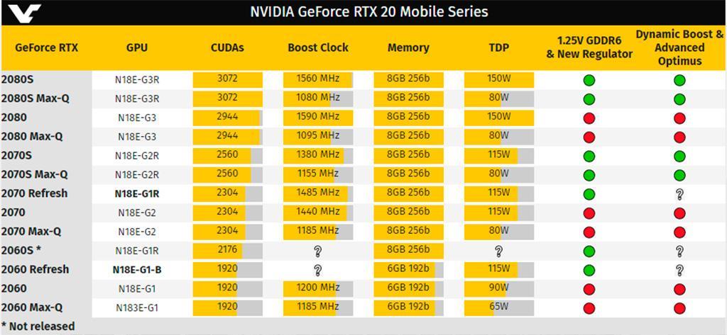 NVIDIA по-тихому выпустила Refresh-версии мобильных GeForce RTX 2060 и RTX 2070