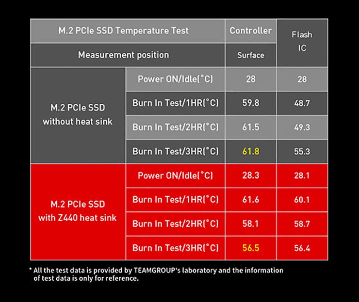 T-Force Cardea Zero Z330 и Z340 – пара новых NVMe SSD от Team