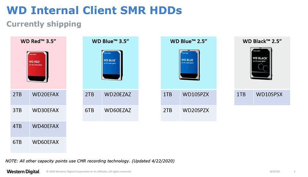 Western Digital показала, в каких HDD применяется технология SMR