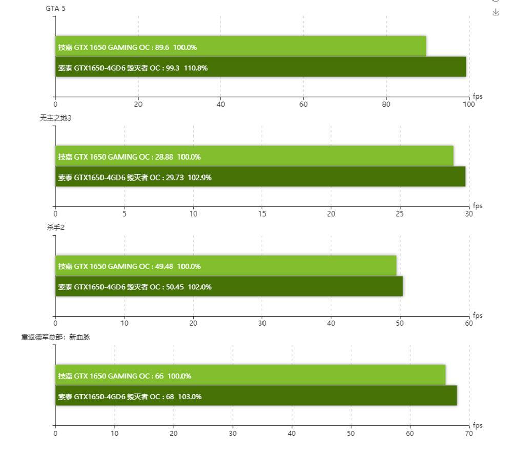Стало понятно, на сколько NVIDIA GeForce GTX 1650 на памяти GDDR6 быстрее оригинальной карты