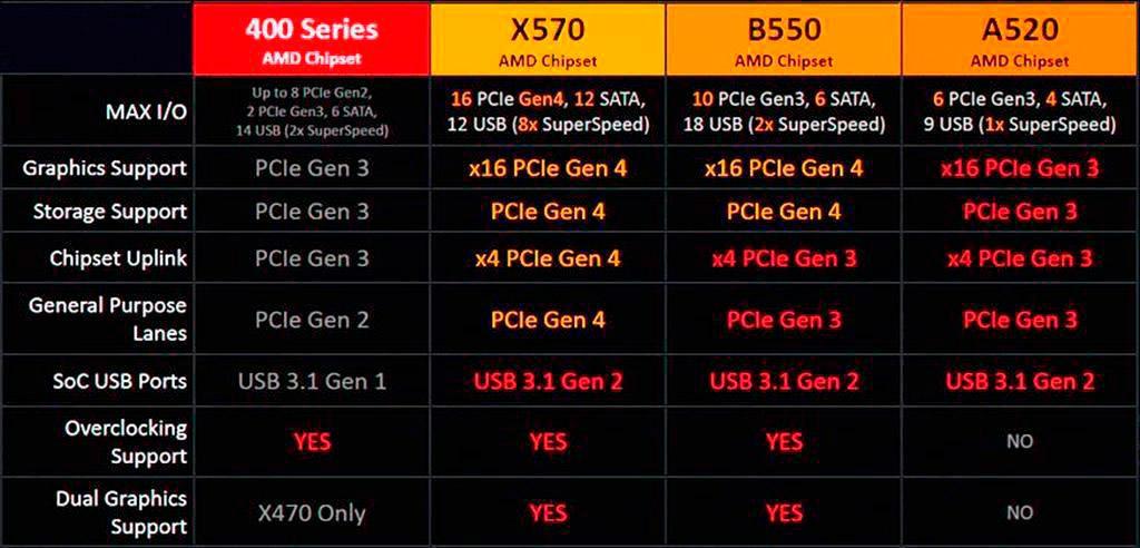 Ориентировочные цены материнских плат с чипсетом AMD B550