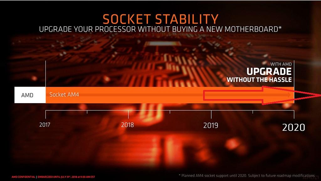 Передумали: платы на чипсетах AMD B450 и X470 всё-таки будут поддерживать процессоры Zen 3, но есть нюансы