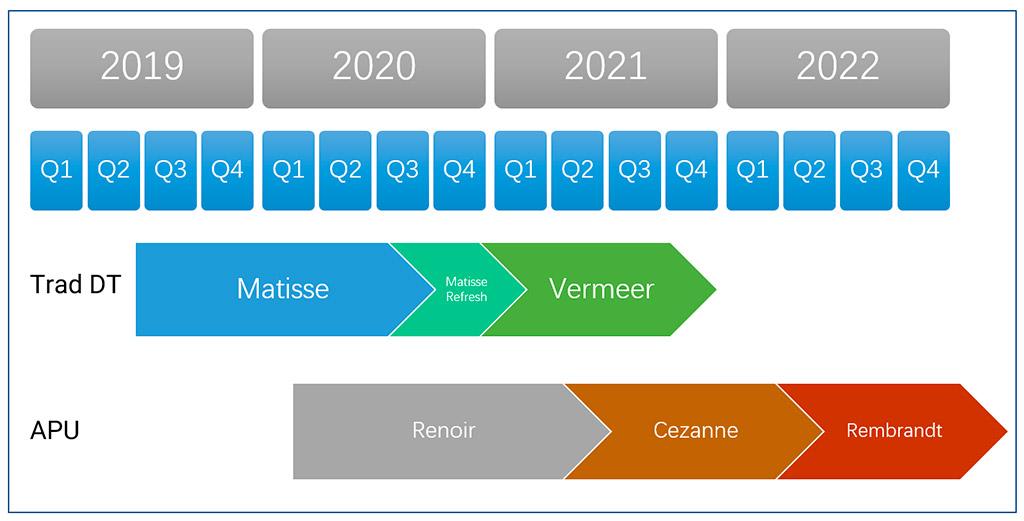 Изучаем китайский взгляд на процессорные планы AMD на ближайшие пару лет