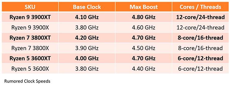 Изучаем предварительные характеристики AMD Ryzen 5 3600XT, Ryzen 7 3800XT и Ryzen 9 3900XT