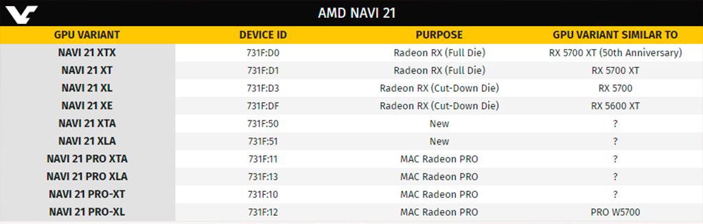 Слух: графический процессор AMD Navi 21 будет универсален как никогда