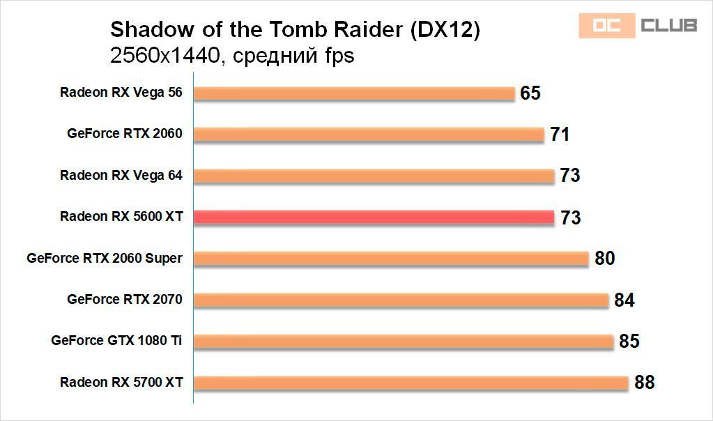ASRock Radeon RX 5600 XT Phantom Gaming D3: обзор. Многогранная видеокарта