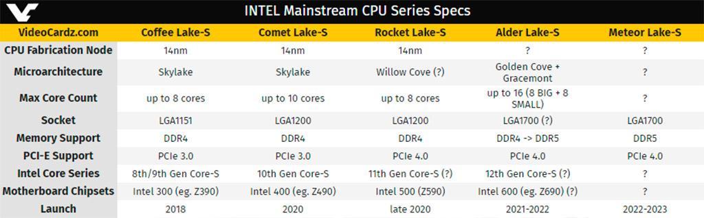 Слух: платформа Intel LGA1700 будет долгожителем