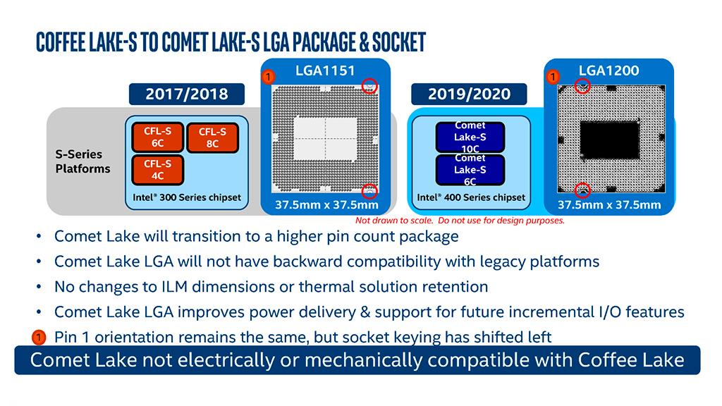 Intel Core i9-10900K: обзор. Финальный аккорд 14-нм и архитектуры Skylake