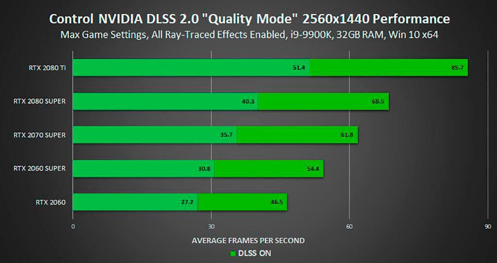 Сервис NVIDIA GeForce NOW обзавёлся поддержкой DLSS 2.0