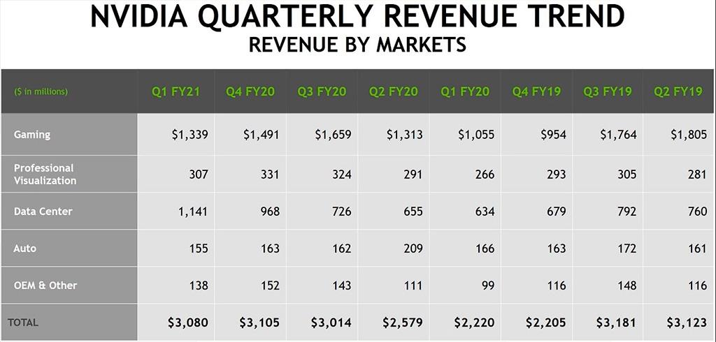 NVIDIA подвела финансовые итоги минувшего квартала