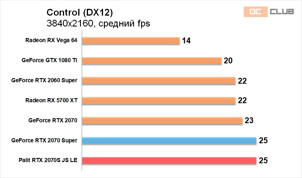 Palit GeForce RTX 2070 Super JetStream LE: обзор. Двойной запас всего