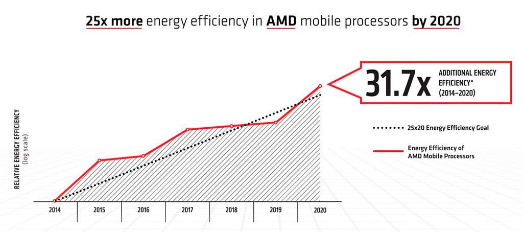 За 6 лет энергоэффективность мобильных APU AMD выросла в 32 раза