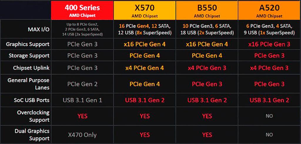 ASRock «засветила» свыше десятка плат на чипсете AMD A520