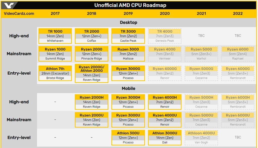 AMD близка к началу массового производства Ryzen 4000 (Vermeer)