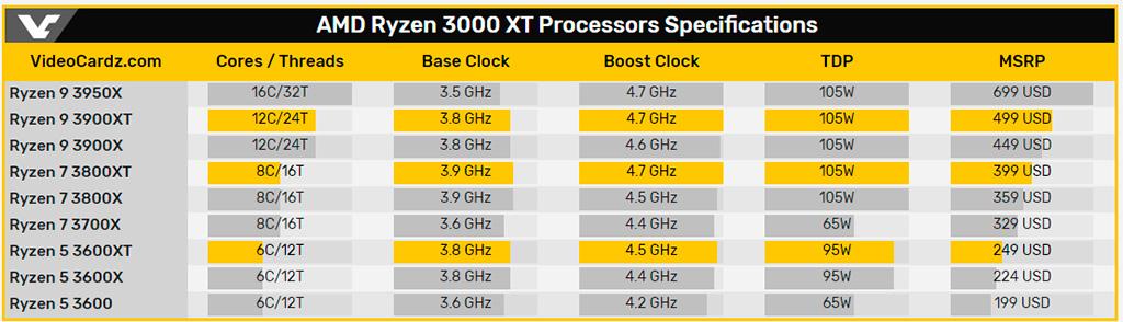 Троица AMD Ryzen 3000XT официально анонсирована, а оригинальные модели стали дешевле