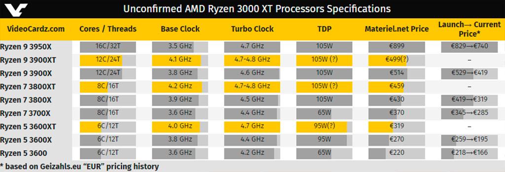 AMD Ryzen 3000XT замечены в европейской рознице