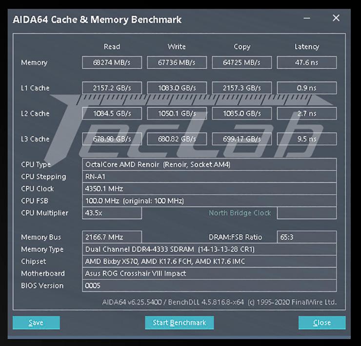 APU AMD Ryzen 7 4700GE работает с памятью DDR4-4333, поражая низкими задержками