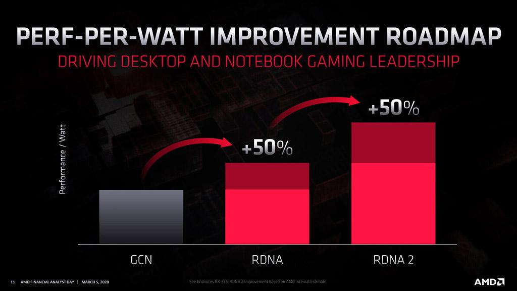"""AMD Sienna Cichlid – вероятно, это """"большой Navi"""""""