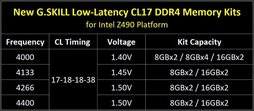 G.Skill готовит комплекты памяти Trident Z Royal DDR4-4400 с низкими задержками CL17