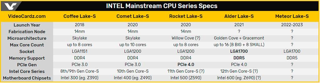 Intel: процессоры Alder Lake-S будут выполнены в конструктиве LGA1700