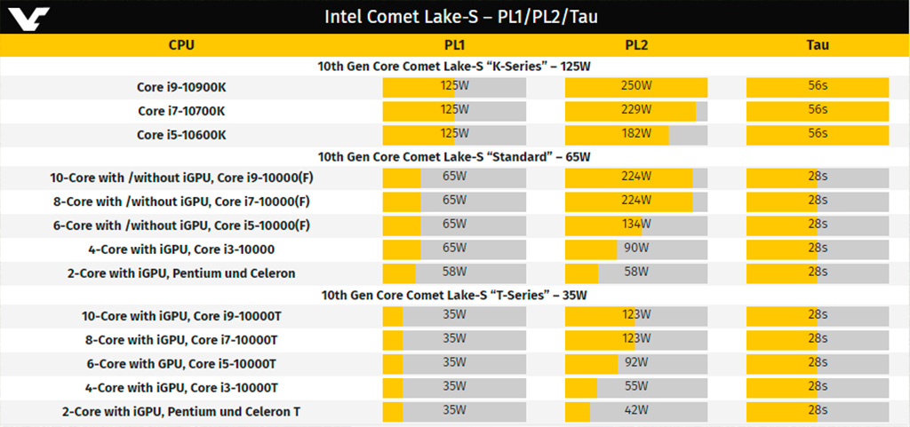 Intel раскрыла точные данные энергопотребления Comet Lake-S в состояниях PL1 и PL2