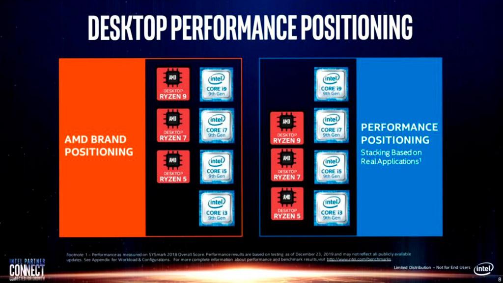 Вот жулики: Intel нечестно сравнивает процессоры Core 10th Gen с конкурентными CPU AMD