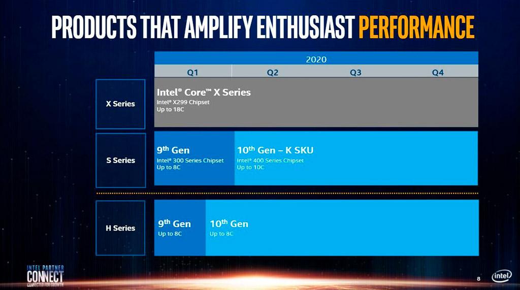 Новых мейнстрим- и HEDT-процессоров Intel в этом году не будет