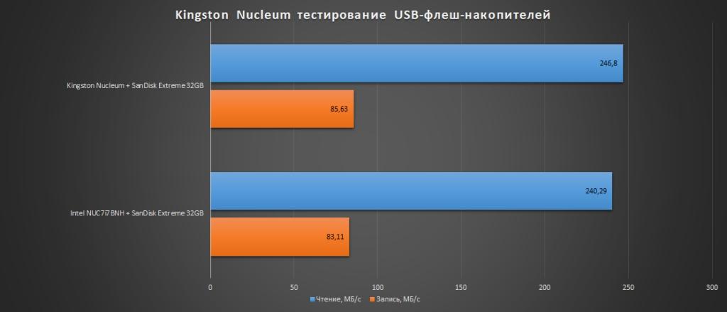 Kingston Nucleum: обзор. Да придёт спаситель