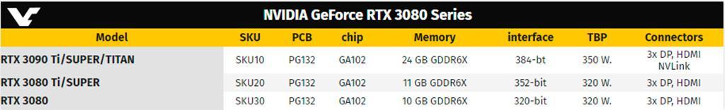 NVIDIA ищет источник утечки фотографий GeForce RTX 3080