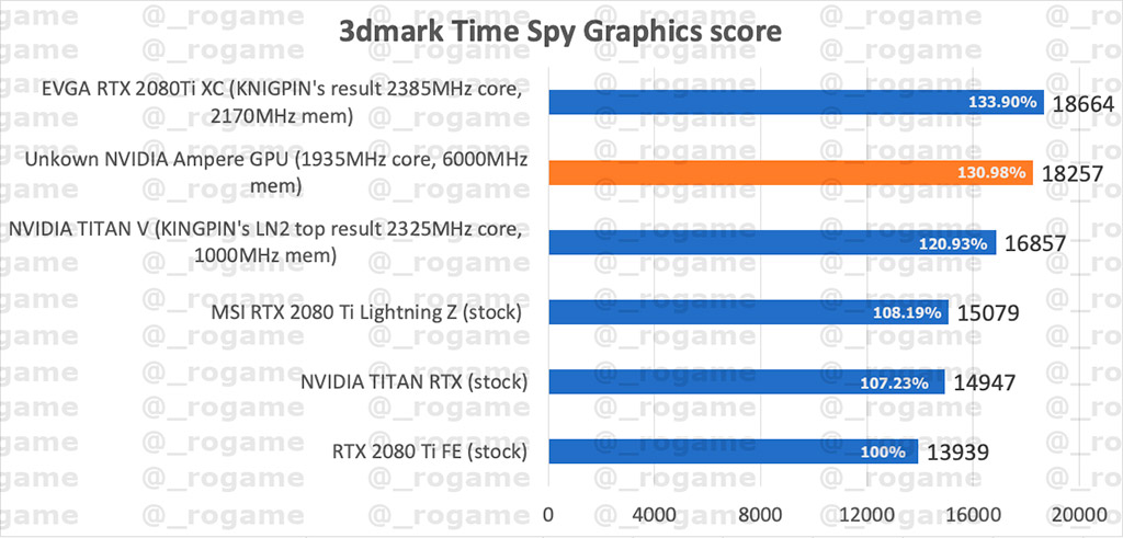 Некая видеокарта NVIDIA обошла RTX 2080 Ti в 3DMark на 31%