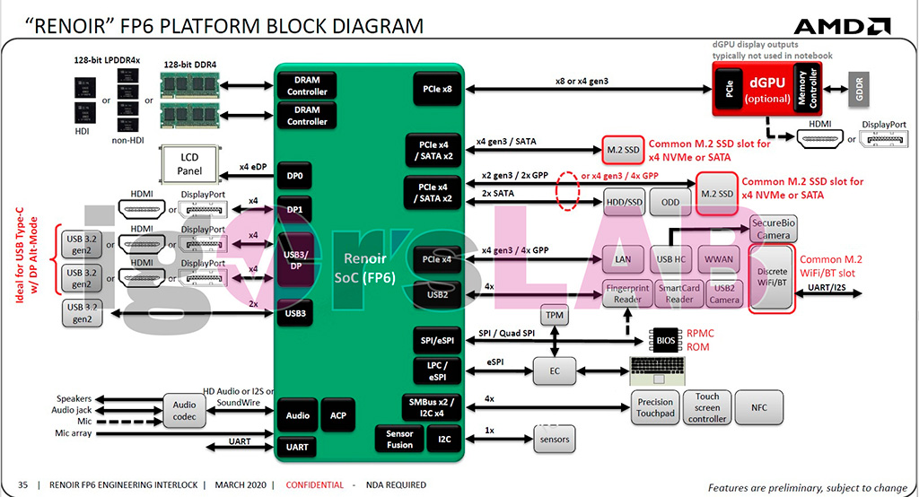 AMD Renoir Mobile работают с видеокартой в режиме PCI-E 3.0 x8 как максимум