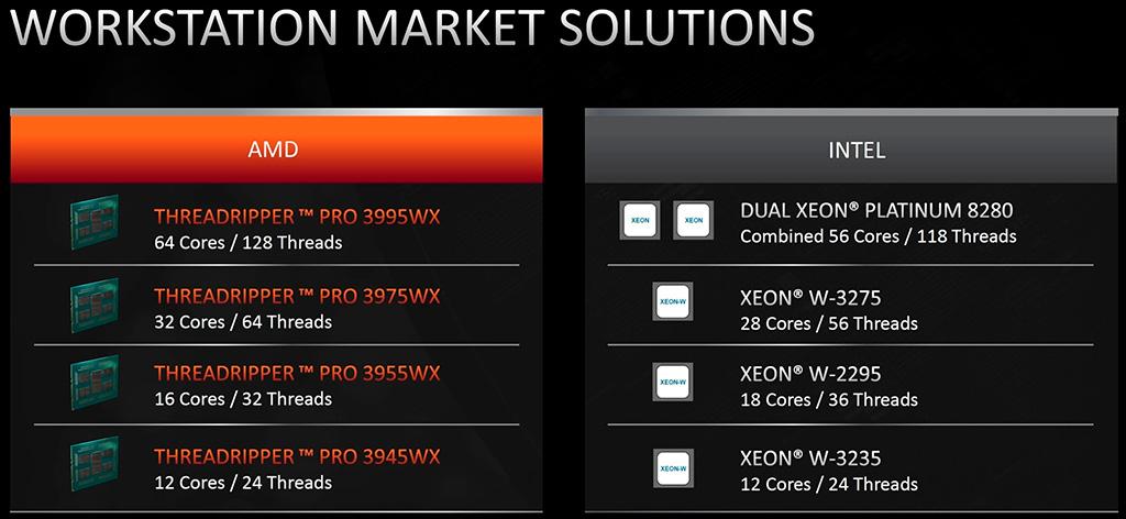 Threadripper 3rd Gen для работы: анонсированы AMD Ryzen Threadripper Pro 3000