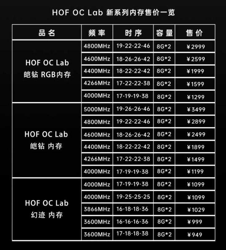 «Киты» памяти Galax HOF OC Lab включают модели с частотой до 5000 МГц