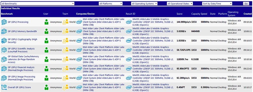Инженерник Intel Alder Lake-S наследил в базе SiSoftware
