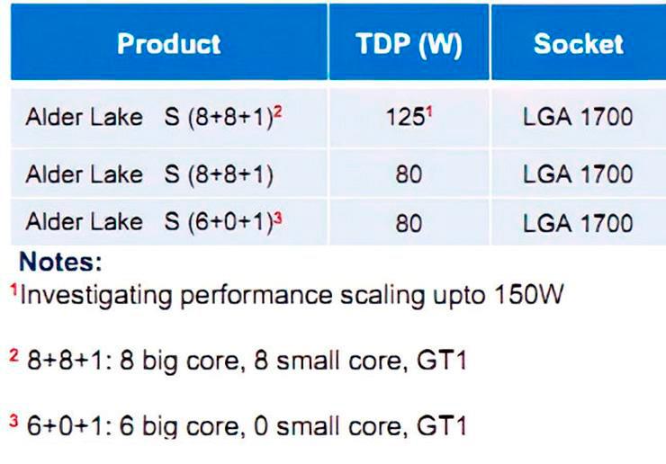 Процессоры Intel Alder Lake-S точно получат ядра большие и маленькие