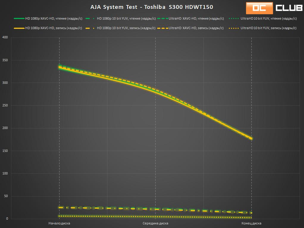 Жесткий диск Toshiba Surveillance S300 HDWT150 объемом 5 ТБ: обзор. Разумное решение для SOHO-сегмента
