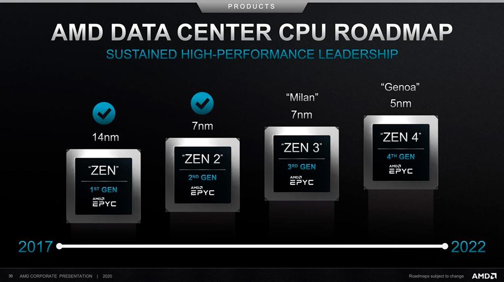Судя по серверным AMD EPYC Milan, архитектура Zen 3 принесёт 20% прироста производительности