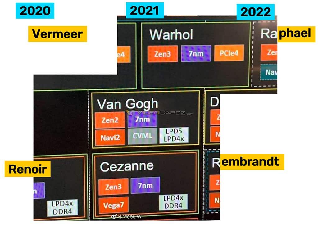 Изучаем процессорные планы AMD до 2022 года