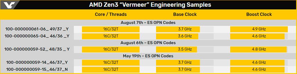 И ещё быстрее: 16-ядерник AMD Zen 3 (Ryzen 9 4950X?) достигает 4,9 ГГц