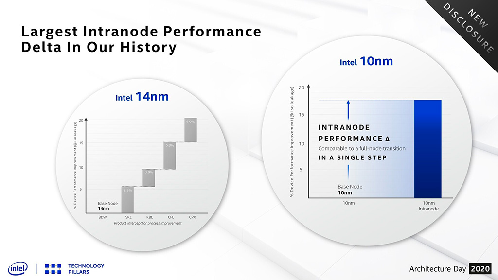 Intel: наш техпроцесс 10 нм SuperFin лучше, чем 7-нм TSMC