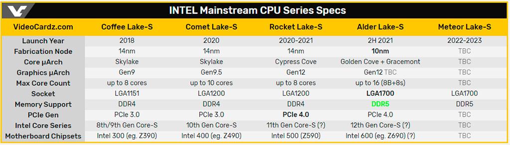 Процессорам Intel Alder Lake-S (Core 12th Gen) приписывается поддержка DDR5