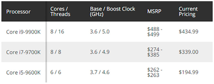 Процессоры Intel Core 9th Gen подешевели на четверть