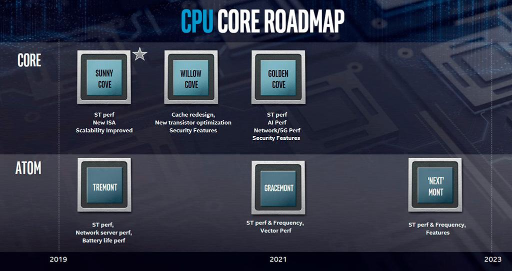 Семейство процессоров Intel Grand Ridge (Atom) будет поддерживать DDR5 и PCI-E 4.0, а количество ядер достигнет 24