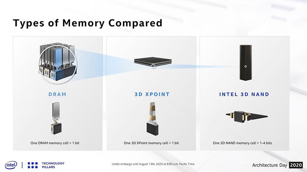 Второе поколение накопителей Intel Optane на памяти 3D XPoint получит поддержку PCI-E 4.0, а также готовятся «народные» SSD на 144-слойных QLC-чипах