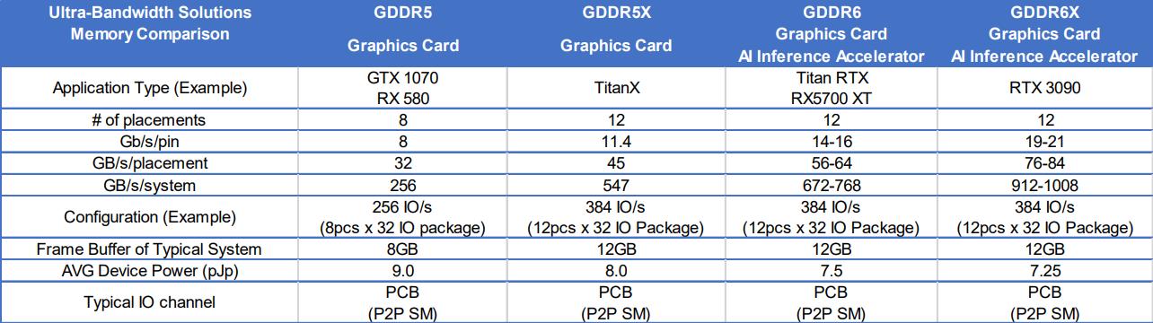 """""""Легендарная производительность"""": Micron будет поставщиком памяти GDDR6X для NVIDIA GeForce RTX 3090"""